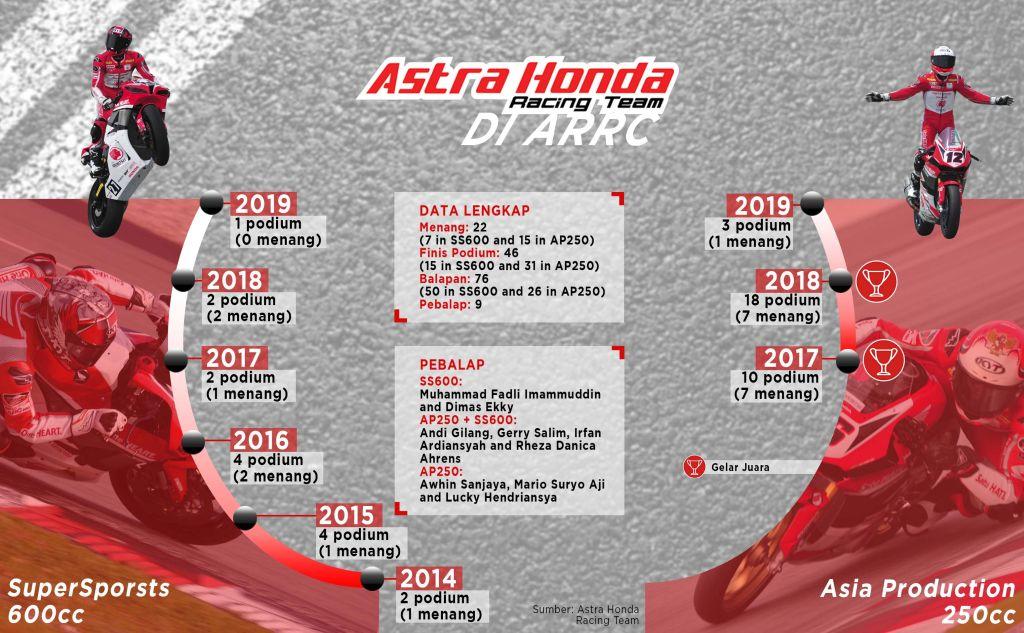 ARRC, Mimpi Ikut MotoGP Dimulai di Asia