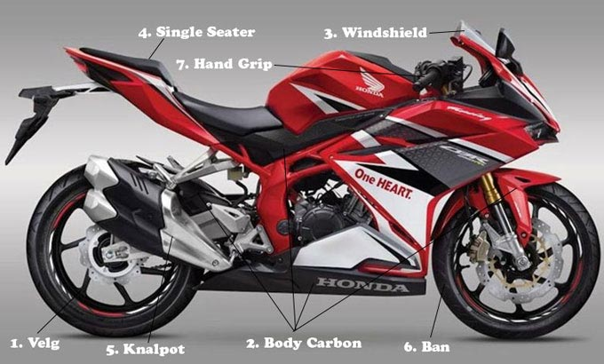 Ini Tujuh Part Favorit Modifikasi Honda CBR250RR